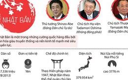 [Infographics] Nhật Bản - Đối tác quan trọng hàng đầu của Việt Nam