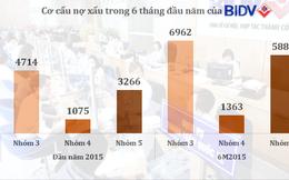 BIDV: LNTT 6 tháng đạt 3.149 tỷ đồng, nợ có khả năng mất vốn tăng 80%