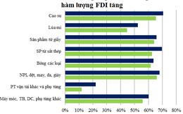 """Thấy gì khi """"hàm lượng FDI"""" tăng ở cả xuất nhập khẩu trong năm 2014?"""