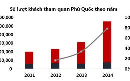 Giám đốc Nghiên cứu - Định giá Cushman&Wakefield: Phú Quốc có tiềm năng lớn để thành điểm nóng du lịch