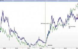 """Cổ phiếu chạy theo """"sóng tiền tệ"""""""