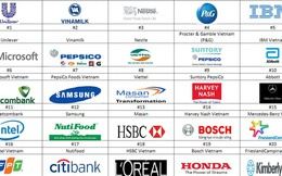 Vinamilk lương thưởng cao nhất, Unilever cơ hội phát triển hấp dẫn nhất Việt Nam