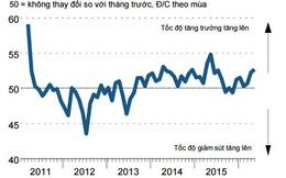 PMI tháng 5: Số lượng đơn đặt hàng mới tăng nhanh nhất trong 12 tháng qua