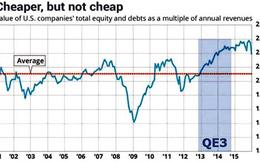 TTCK toàn cầu vẫn định giá cao?