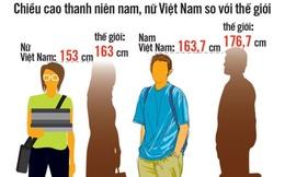 Chiều cao của người Việt Nam thấp hơn trung bình thế giới tới 13cm