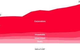 [Chart] Nợ Trung Quốc: Ngày càng phình to, tăng ngày càng nhanh