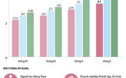 [Infographics] Thời điểm nào bắt đầu tăng lương tối thiểu vùng?