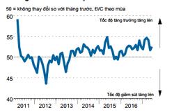 PMI Việt Nam tháng 6 phục hồi sau khi xuống thấp nhấp 14 tháng