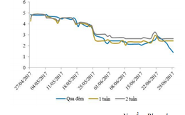 Sau một tuần bật tăng, lãi suất liên ngân hàng bất ngờ giảm mạnh