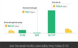 [Infographic] 6 tháng đầu năm Việt Nam nhập khẩu nhiều ô tô nguyên chiếc hơn năm ngoái