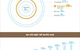 [Infographic] Thuế VAT của Việt Nam ở đâu so với các nước trên thế giới?