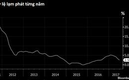 Bloomberg: Việt Nam hạ lãi suất có thể làm gia tăng rủi ro tín dụng