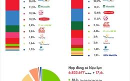 [Infographic] Ngành bảo hiểm năm 2016: Thêm 4.100 tỷ rót vào các doanh nghiệp