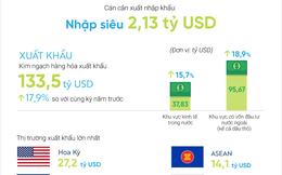 [Infographic] Kinh tế Việt Nam 8 tháng 2017: Nhiều điểm sáng