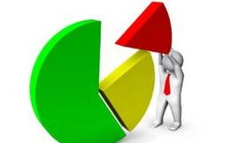 """DIC Corp (DIG) """"bốc hơi"""" 23% lợi nhuận cả năm sau kiểm toán, hoàn thành 56% chỉ tiêu lợi nhuận năm"""