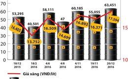 """Giữ nguyên giá xăng, điều chỉnh giá dầu: Chưa có hiện tượng """"té nước theo… xăng"""""""
