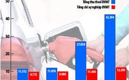 Thận trọng với tăng thuế xăng dầu