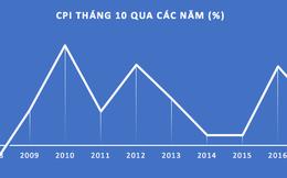 11 nhóm hàng hóa và dịch vụ tăng giá đẩy CPI tháng 10 lên cao