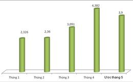 Đạt 3,9 tỷ USD, xuất khẩu điện thoại có chiều hướng giảm