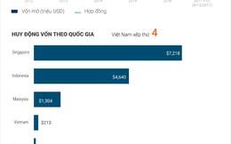 [Infographic] Các startup công nghệ ĐNA huy động vốn ra sao?
