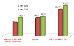 3 nhóm hàng xuất khẩu chủ lực mang về thêm gần 9 tỷ USD
