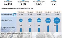 [Infographics] Doanh nghiệp thành lập mới tăng kỷ lục trong 6 năm
