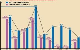 Tăng lương chưa đủ cải thiện cho người lao động: Doanh nghiệp vẫn phản đối