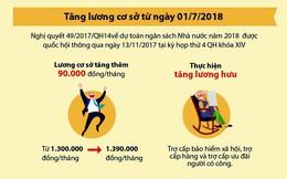 [Infographic]: Quy định mới về tiền lương áp dụng trong năm 2018