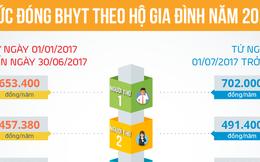 Một bệnh nhân được BHYT thanh toán 3,6 tỉ đồng