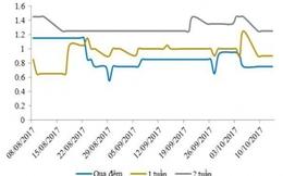 Lãi suất liên ngân hàng giảm dù NHNN hút ròng gần 5.300 tỷ đồng