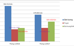 Sắt thép nhập khẩu từ Trung Quốc tăng giá gần 50%