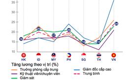Tốc độ tăng lương ở Việt Nam nhanh nhất khu vực