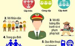 [Infographic]: Công an không được gây căng thẳng, dọa nạt người dân