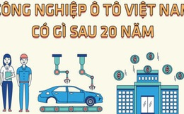Công nghiệp ôtô Việt Nam có gì sau 20 năm?