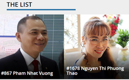 """Cổ phiếu Vingroup và Vietjet tăng mạnh, 2 tỷ phú Phạm Nhật Vượng và Nguyễn Thị Phương Thảo """"thăng hạng"""" ấn tượng trong top người giàu nhất hành tinh"""