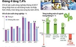[Infographics] Chỉ số sản xuất công nghiệp tháng Tư tăng 7,4%