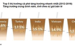 """Châu Á tiếp tục gây """"bão"""" thị trường cà phê thế giới"""