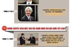 [ĐỒ HỌA] Giao lưu của Hoàng thất Nhật Bản với Việt Nam