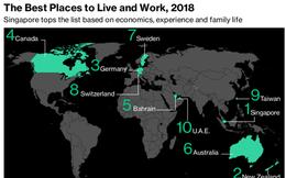 Đây là quốc gia trả mức lương cho lao động có tay nghề cao gấp đôi toàn thế giới
