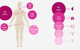 GLOBOCAN công bố 5 loại bệnh ung thư có nhiều người mắc và tử vong nhất hiện nay