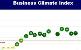 Doanh nghiệp châu Âu tăng niềm tin vào môi trường kinh doanh Việt Nam