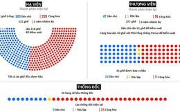 Những kịch bản khó lường của cuộc bầu cử giữa kỳ Quốc hội Mỹ