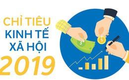 [Infographic] Các chỉ tiêu kinh tế xã hội năm 2019