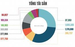 """(Infographic) """"Sức khỏe"""" của hệ thống ngân hàng giờ ra sao?"""