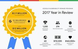 Google chi 2,9 triệu USD tiền thưởng cho các nhà nghiên cứu bảo mật trong năm 2017