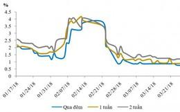 NHNN tiếp tục hút mạnh tiền về, lãi suất liên ngân hàng vẫn giảm