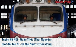 Những chuyến tàu chỉ thu về 1 triệu đồng mà vẫn phải chạy của Công ty Đường sắt Hà Nội