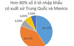 80% số xe ô tô nhập về nước tuần qua có xuất xứ Trung Quốc, Mexico
