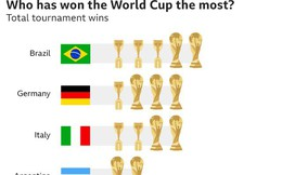 7 điều thú vị về World Cup có thể bạn chưa biết