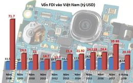 FDI 6 tháng: Vốn 'dầy' qua cửa M&A